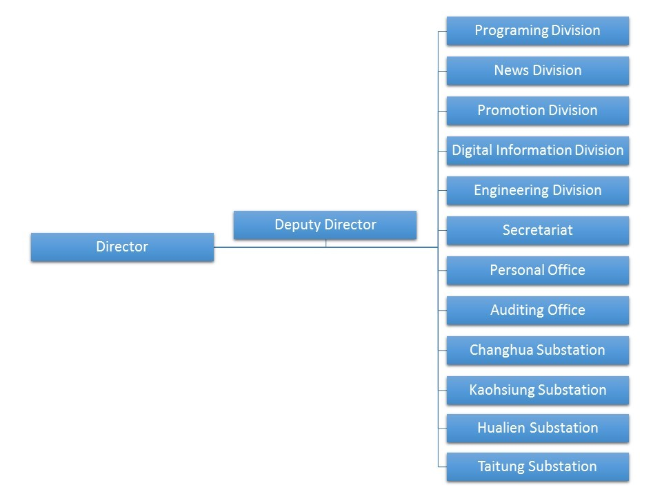 Picture of Organizations